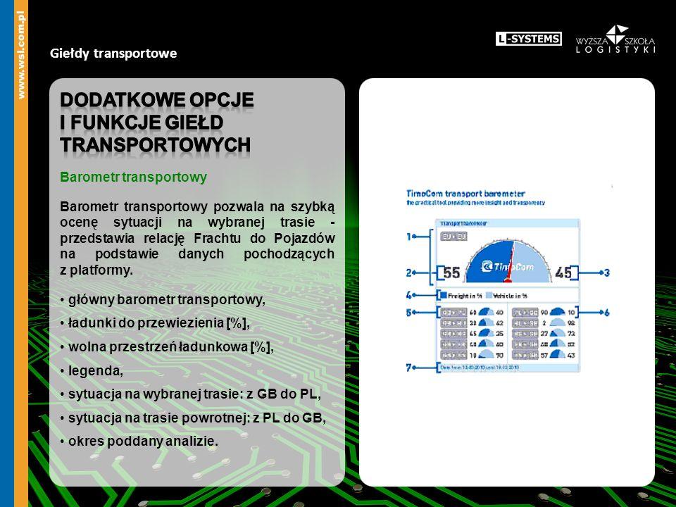 I funkcje giełd transportowych
