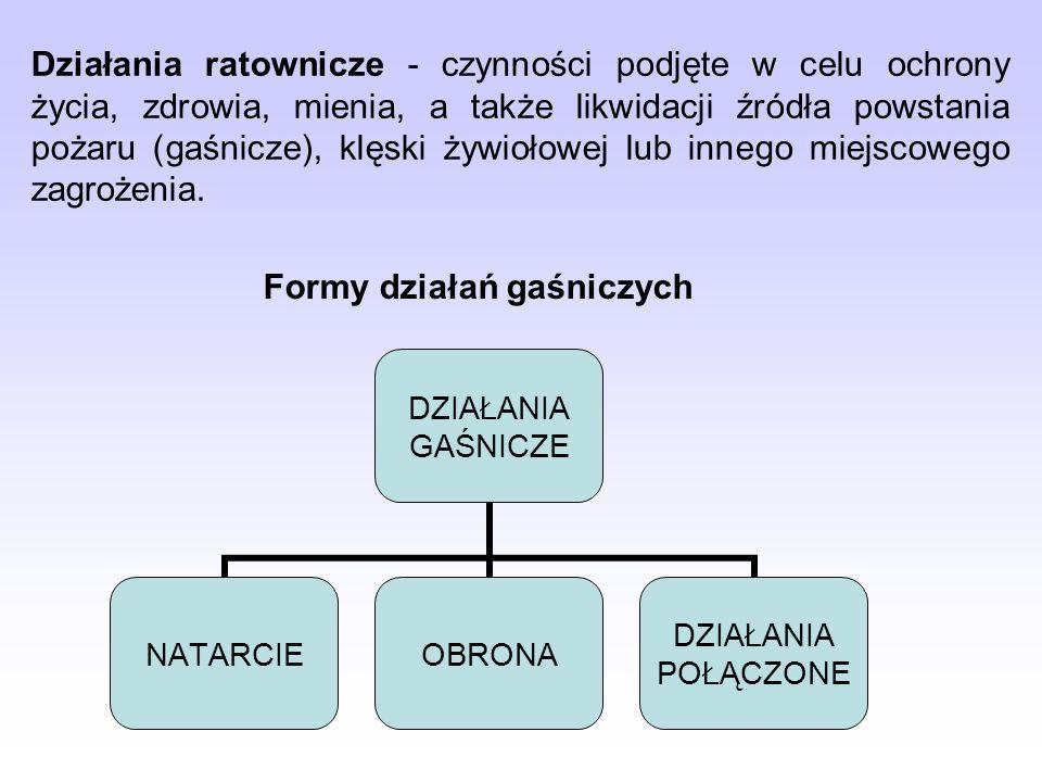 Formy działań gaśniczych