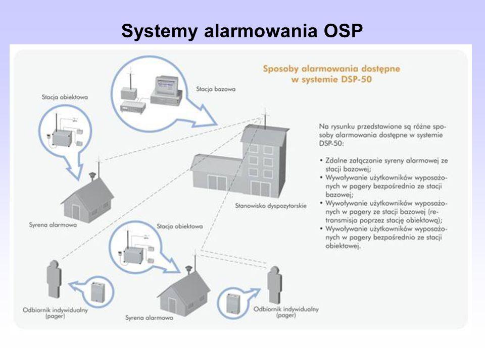 Systemy alarmowania OSP