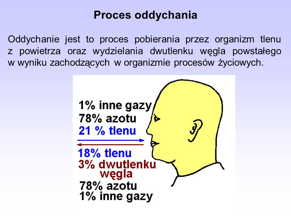 Proces oddychania