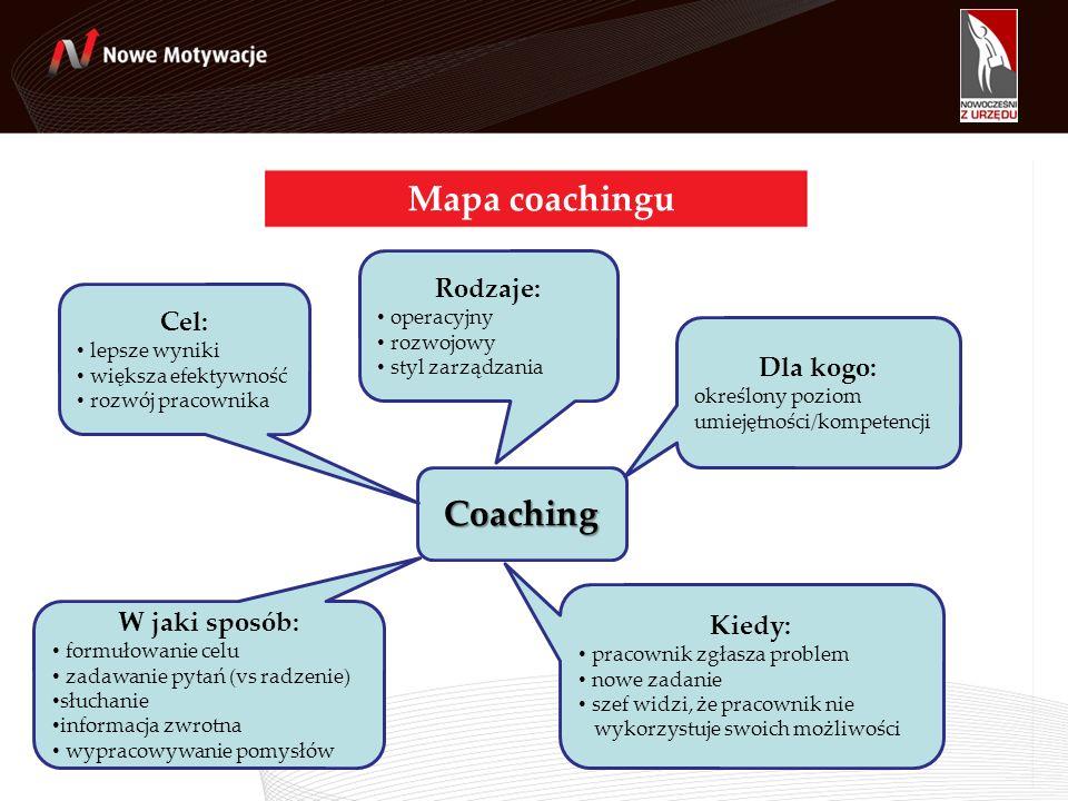 Mapa coachingu Coaching