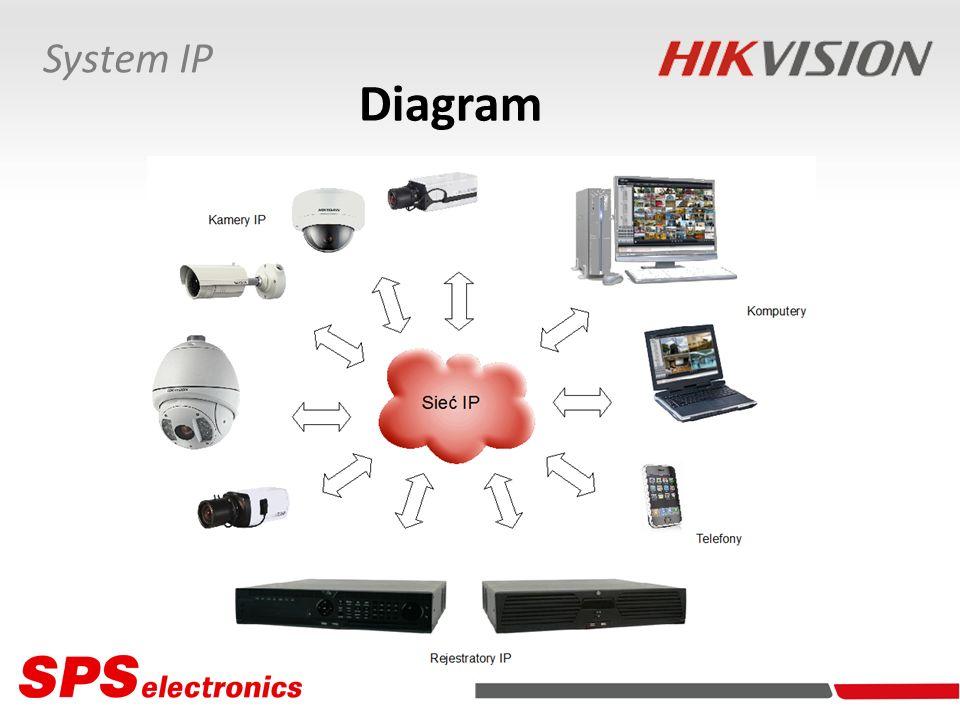 System IP Diagram