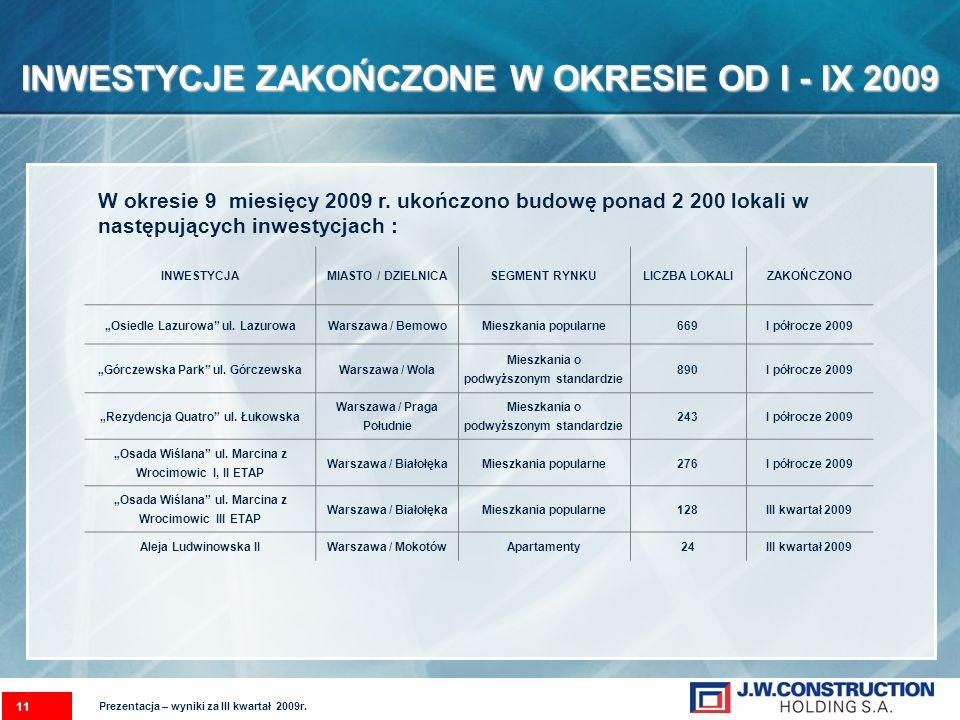 INWESTYCJE ZAKOŃCZONE W OKRESIE OD I - IX 2009