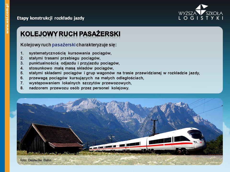 Kolejowy ruch pasażerski