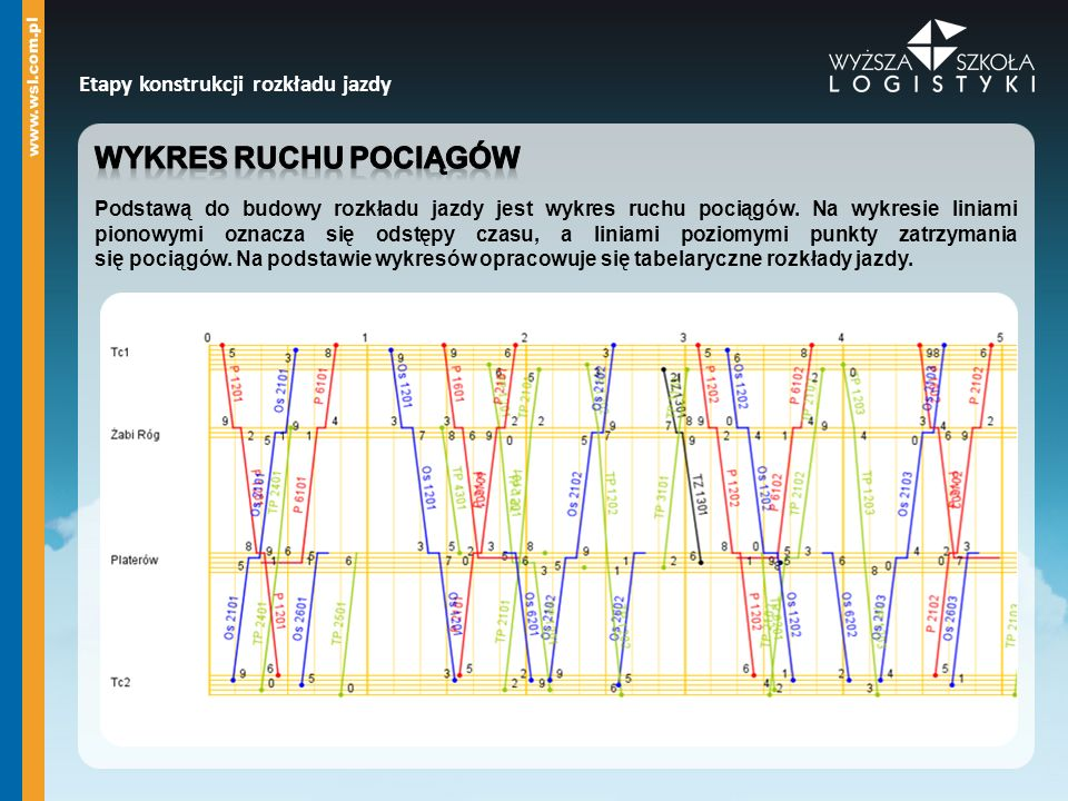 Wykres ruchu pociągów Etapy konstrukcji rozkładu jazdy