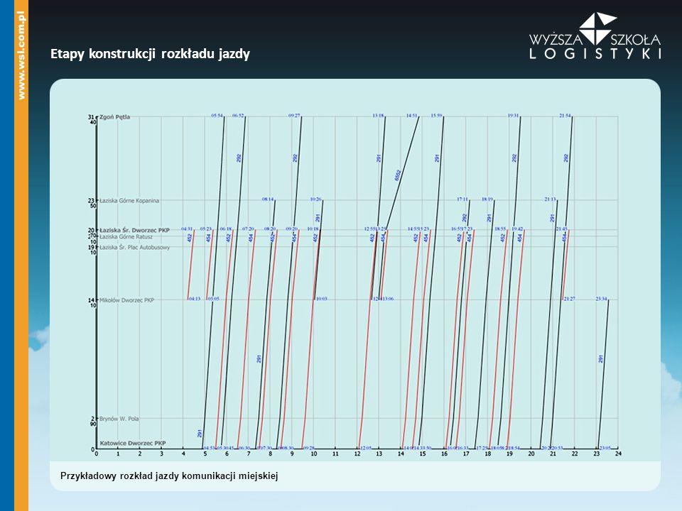 Etapy konstrukcji rozkładu jazdy