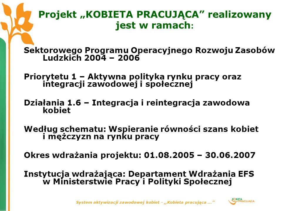 """Projekt """"KOBIETA PRACUJĄCA realizowany jest w ramach:"""