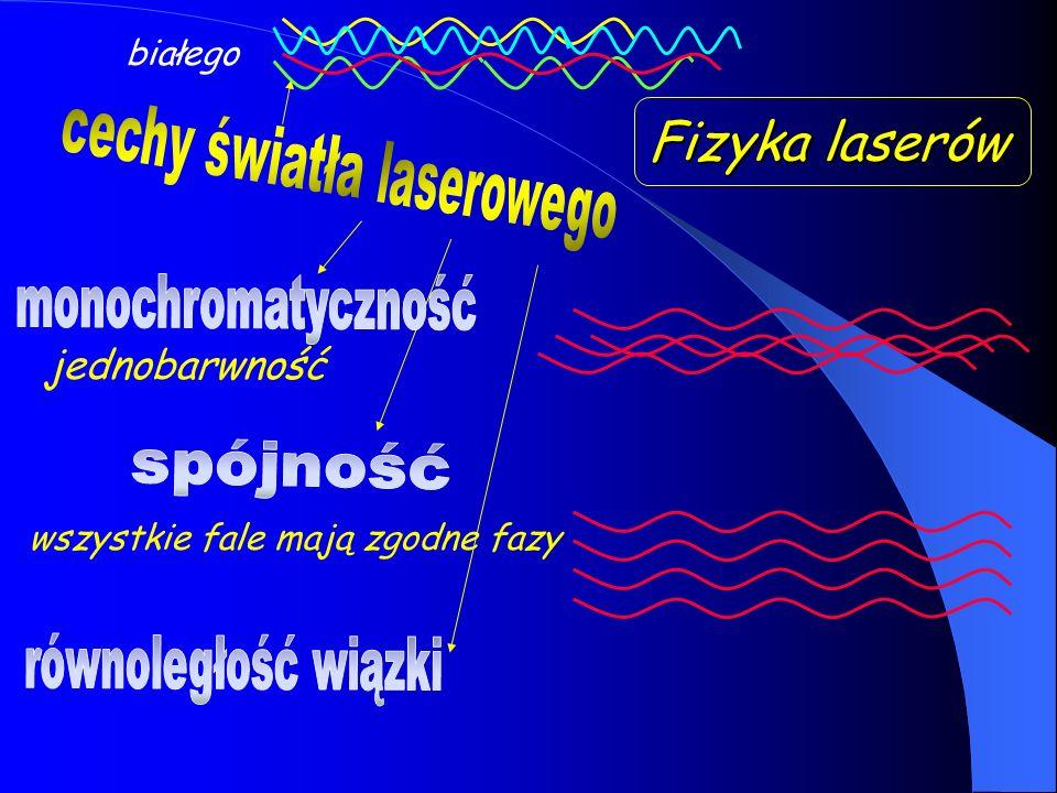 Fizyka laserów cechy światła laserowego monochromatyczność