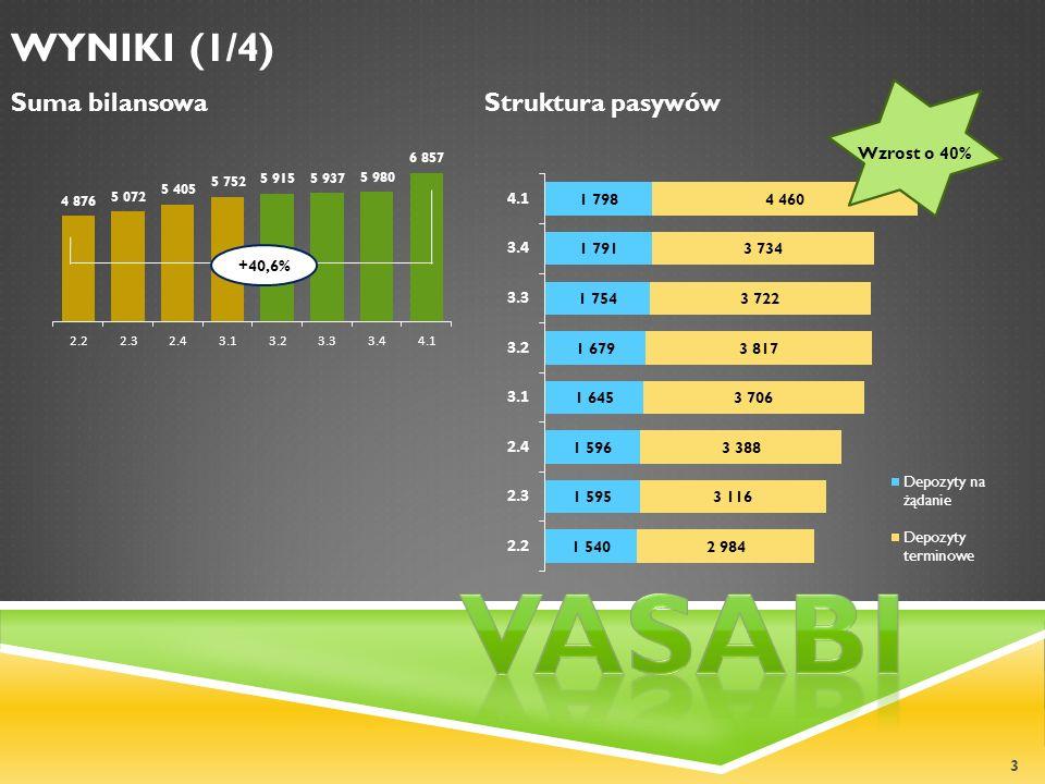 Vasabi WYNIKI (1/4) Suma bilansowa Struktura pasywów Wzrost o 40%