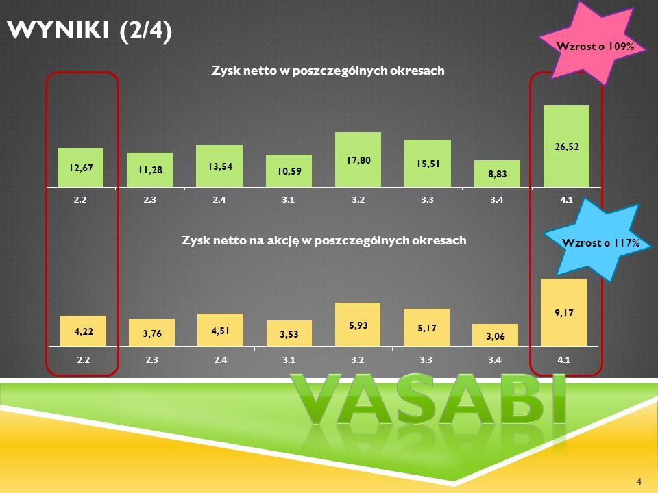 Wzrost o 109% WYNIKI (2/4) Wzrost o 117% Vasabi