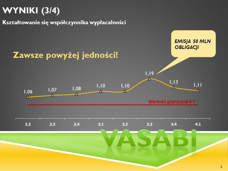 Vasabi WYNIKI (3/4) Zawsze powyżej jedności!