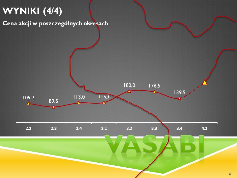 WYNIKI (4/4) Cena akcji w poszczególnych okresach Vasabi