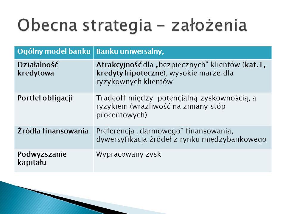 Obecna strategia - założenia