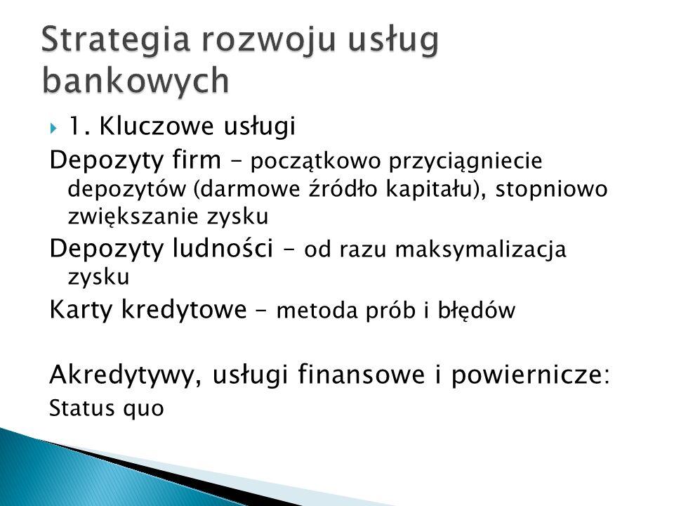 Strategia rozwoju usług bankowych
