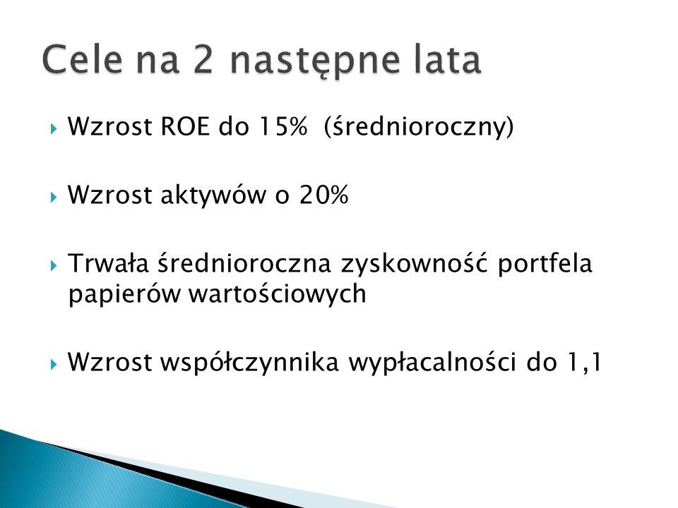 Cele na 2 następne lata Wzrost ROE do 15% (średnioroczny)
