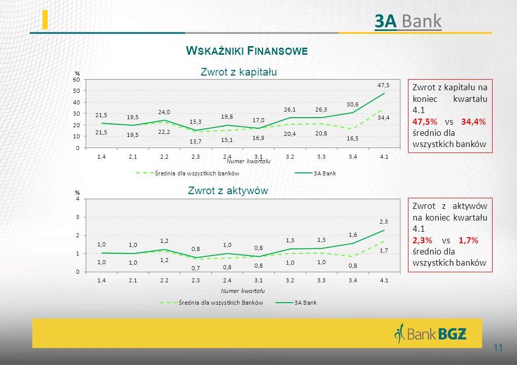 3A Bank Wskaźniki Finansowe Zwrot z kapitału Zwrot z aktywów
