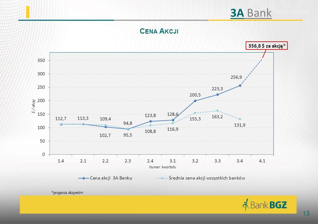3A Bank Cena Akcji *prognoza ekspertów