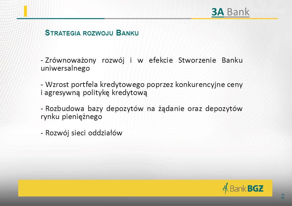 Strategia rozwoju Banku