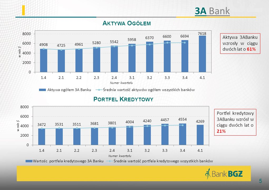 3A Bank Aktywa Ogółem Portfel Kredytowy