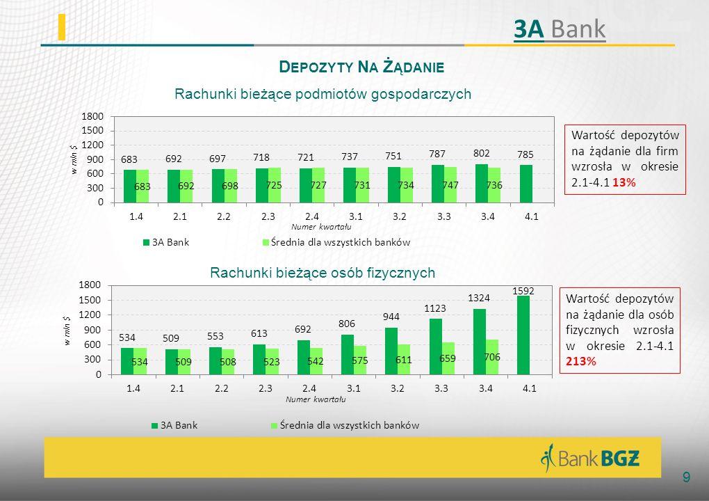 3A Bank Depozyty Na Żądanie Rachunki bieżące podmiotów gospodarczych