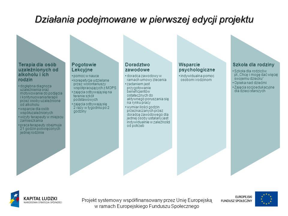 Działania podejmowane w pierwszej edycji projektu