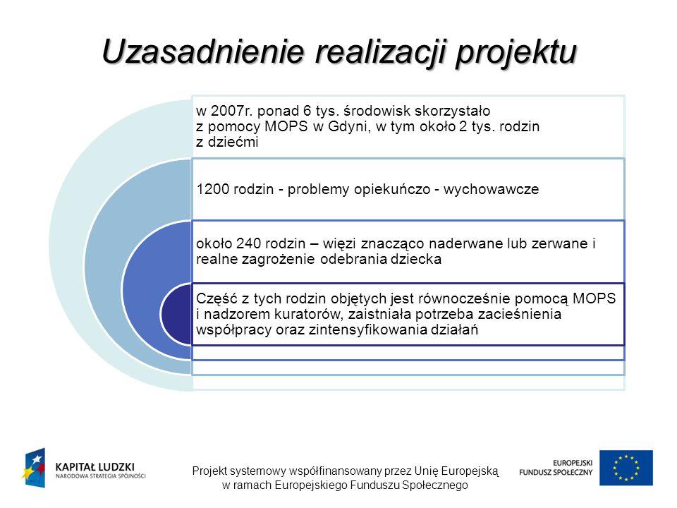 Uzasadnienie realizacji projektu
