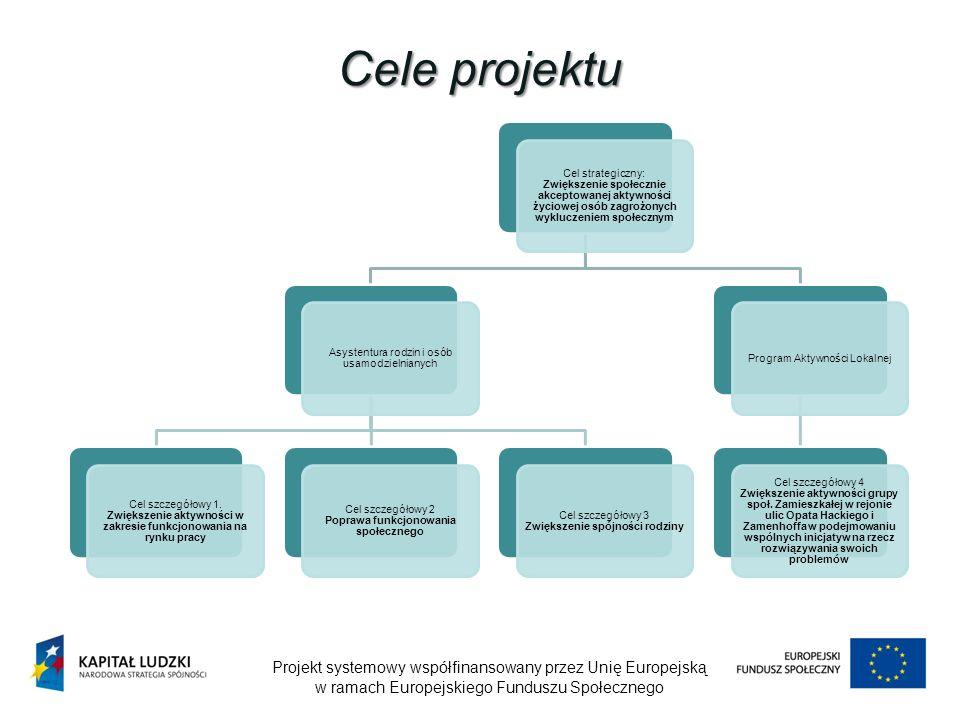 Cele projektu Cel strategiczny: Zwiększenie społecznie akceptowanej aktywności życiowej osób zagrożonych wykluczeniem społecznym.