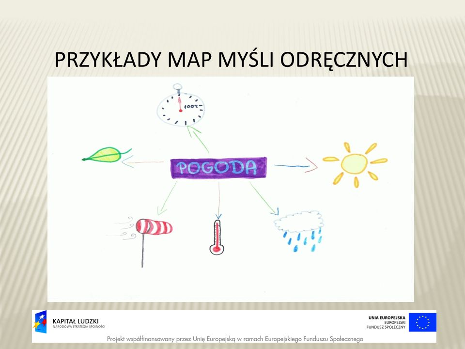 PRZYKŁADY MAP MYŚLI ODRĘCZNYCH