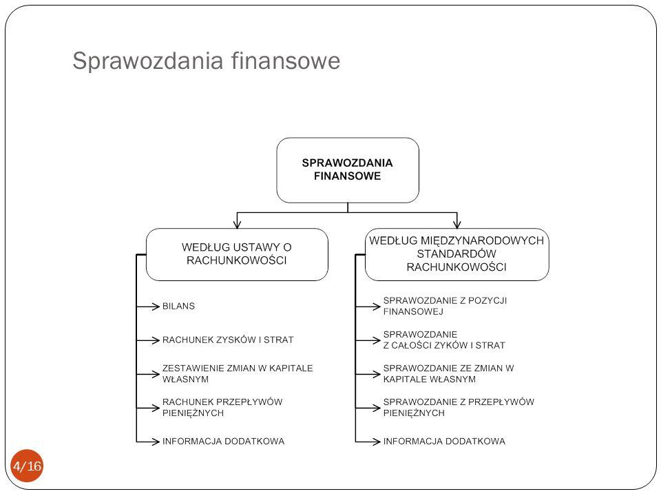 Sprawozdania finansowe