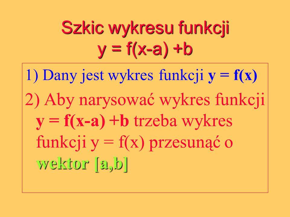 Szkic wykresu funkcji y = f(x-a) +b