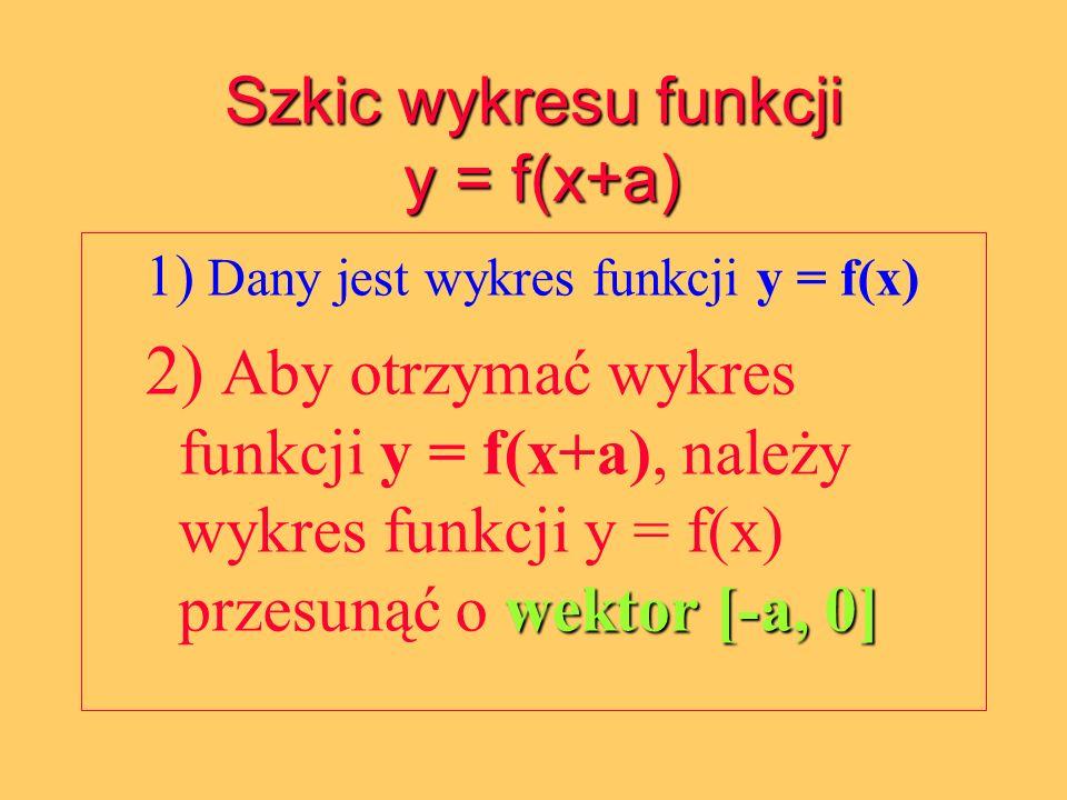 Szkic wykresu funkcji y = f(x+a)