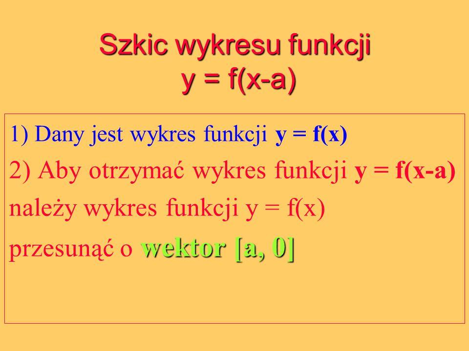 Szkic wykresu funkcji y = f(x-a)