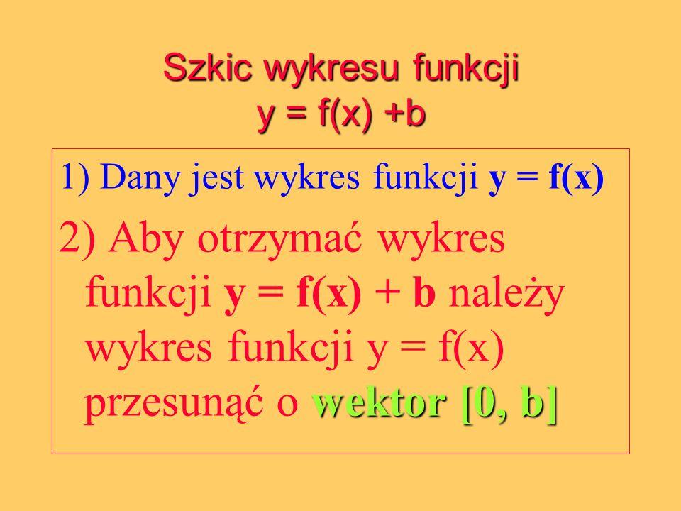Szkic wykresu funkcji y = f(x) +b