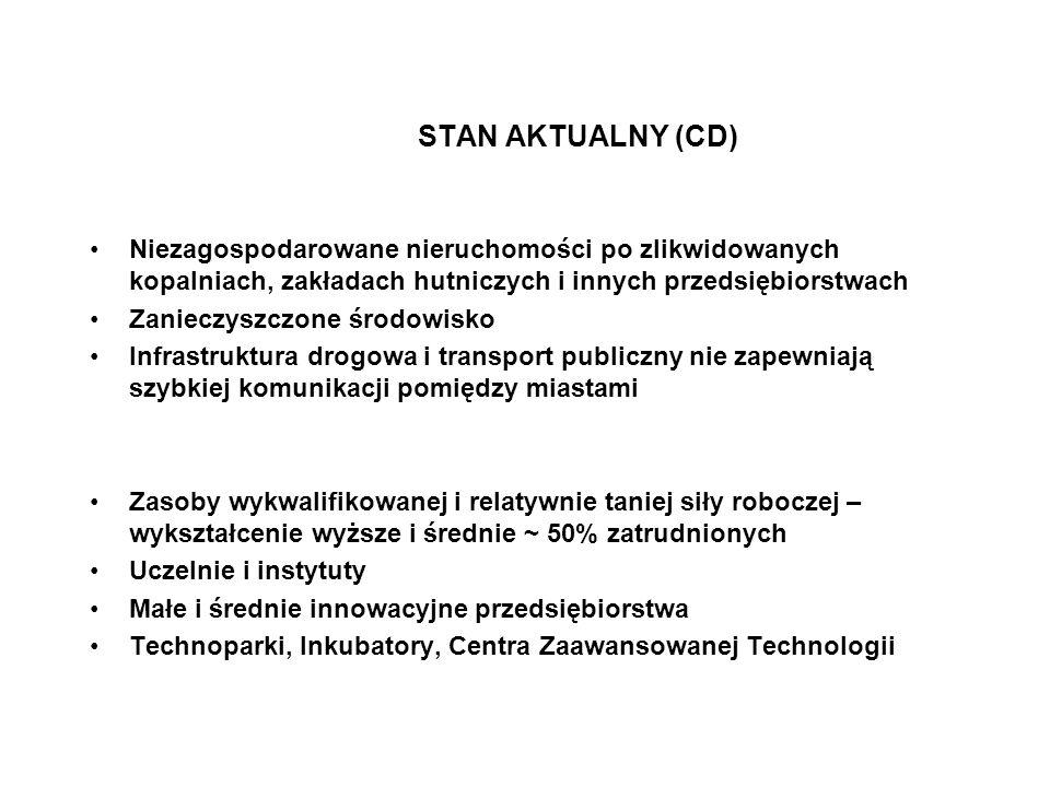 STAN AKTUALNY (CD) Niezagospodarowane nieruchomości po zlikwidowanych kopalniach, zakładach hutniczych i innych przedsiębiorstwach.
