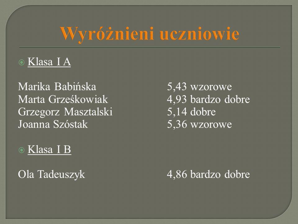 Wyróżnieni uczniowie Klasa I A Marika Babińska 5,43 wzorowe