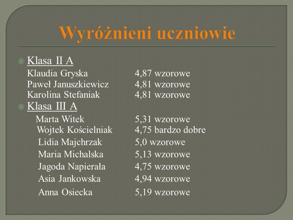 Wyróżnieni uczniowie Klasa II A Klaudia Gryska 4,87 wzorowe