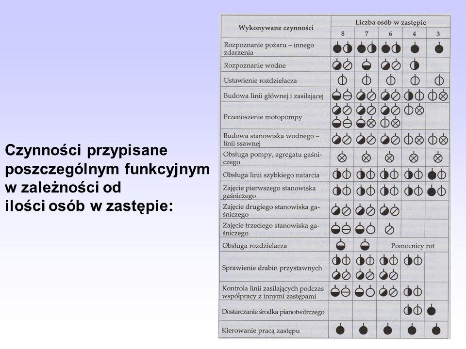 Czynności przypisane poszczególnym funkcyjnym w zależności od ilości osób w zastępie: