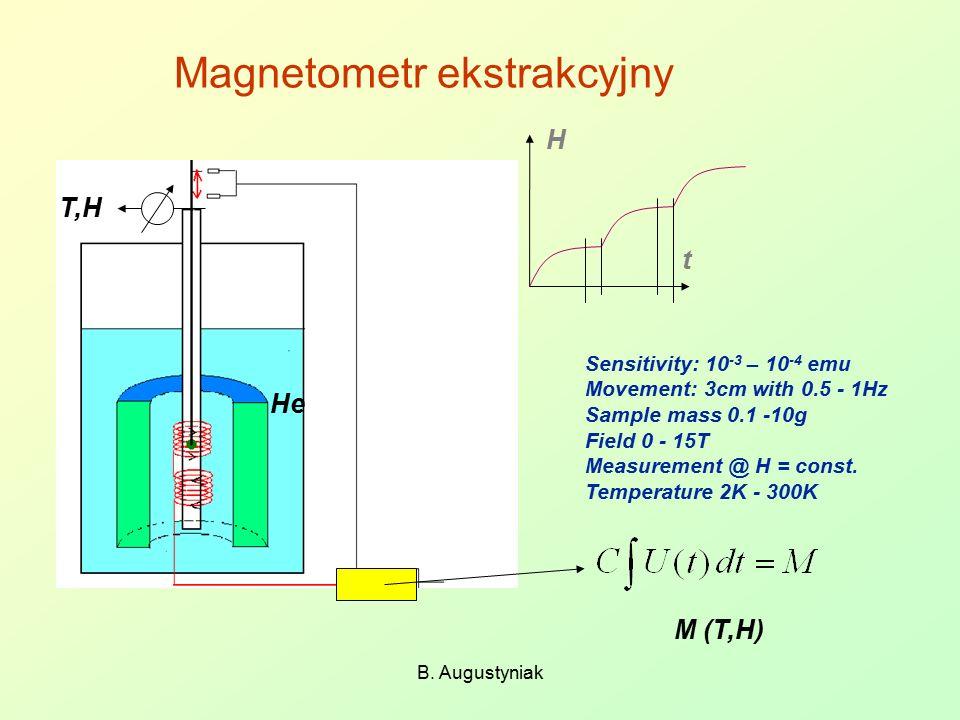 Magnetometr ekstrakcyjny