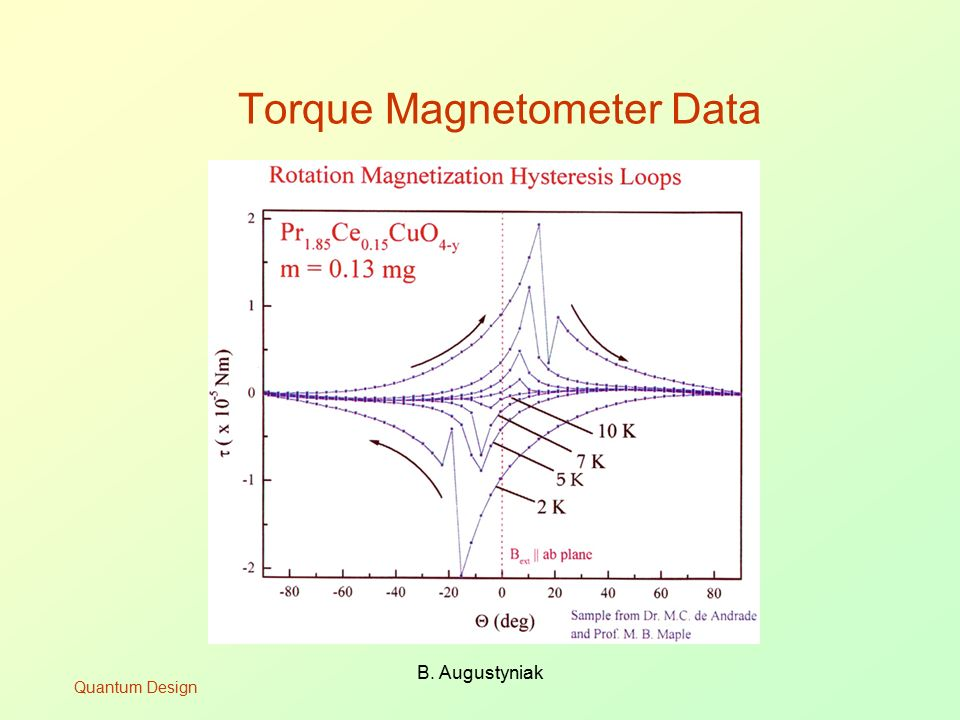 Torque Magnetometer Data
