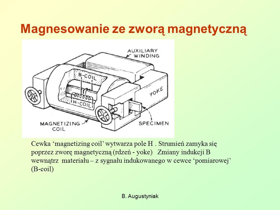 Magnesowanie ze zworą magnetyczną