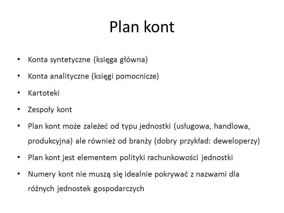 Plan kont Konta syntetyczne (księga główna)