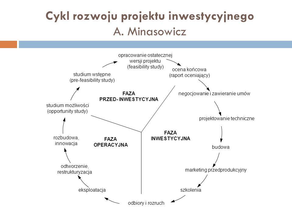 Cykl rozwoju projektu inwestycyjnego A. Minasowicz