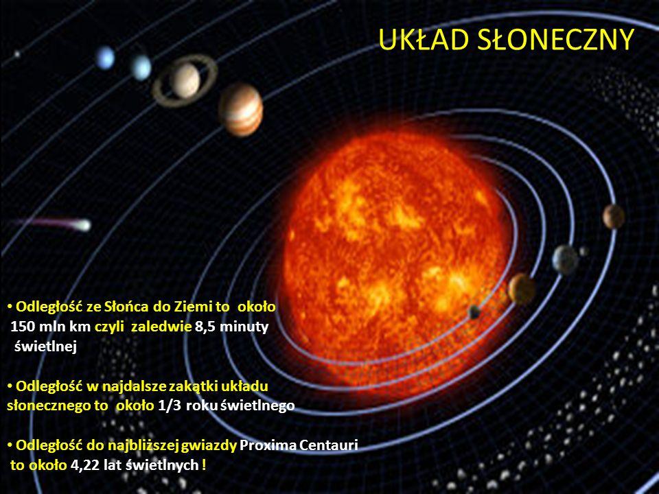 UKŁAD SŁONECZNY Odległość ze Słońca do Ziemi to około 150 mln km czyli zaledwie 8,5 minuty świetlnej.