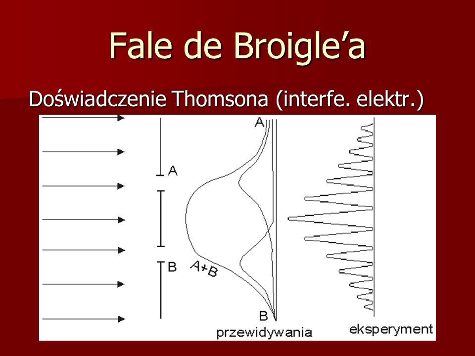 Fale de Broigle'a Doświadczenie Thomsona (interfe. elektr.)