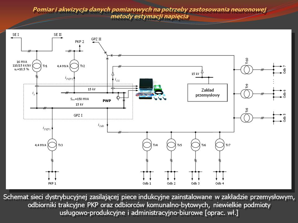 Pomiar i akwizycja danych pomiarowych na potrzeby zastosowania neuronowej metody estymacji napięcia