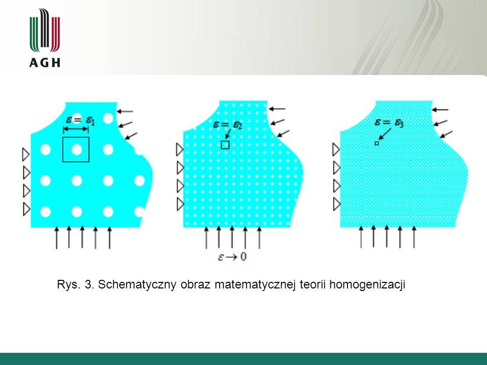 Rys. 3. Schematyczny obraz matematycznej teorii homogenizacji