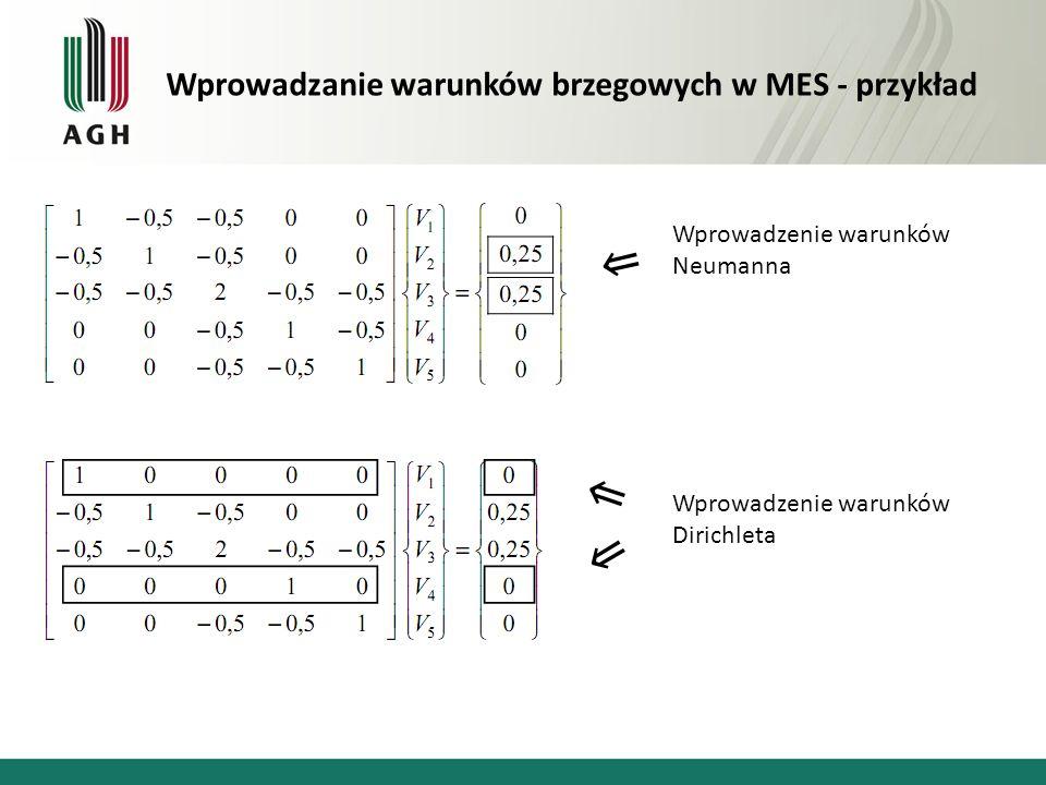 ⇗ ⇗ ⇗ Wprowadzanie warunków brzegowych w MES - przykład