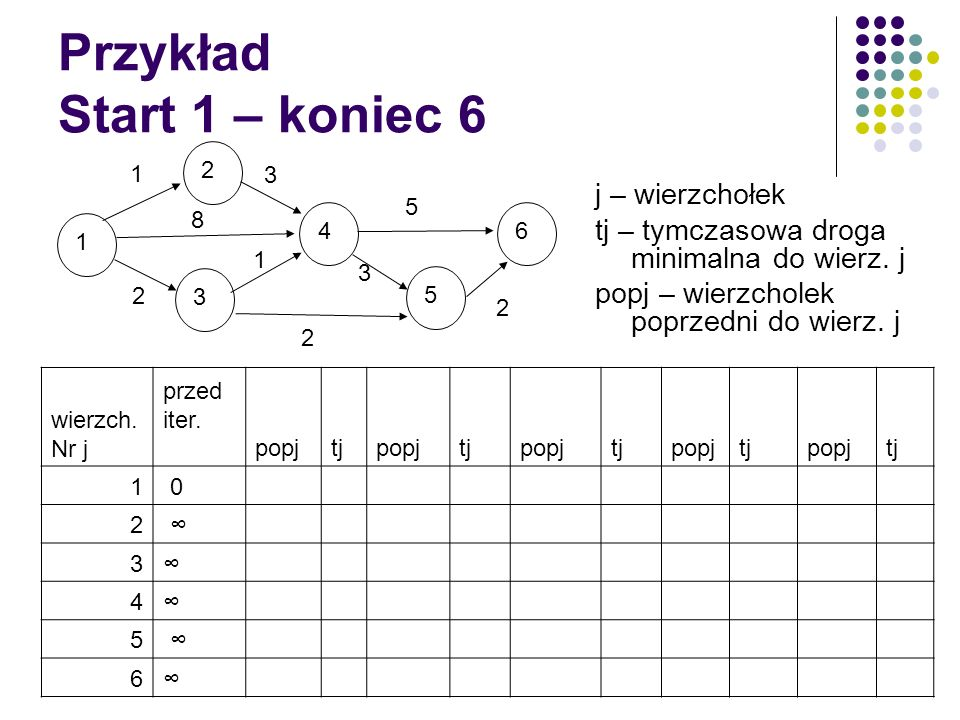 Przykład Start 1 – koniec 6