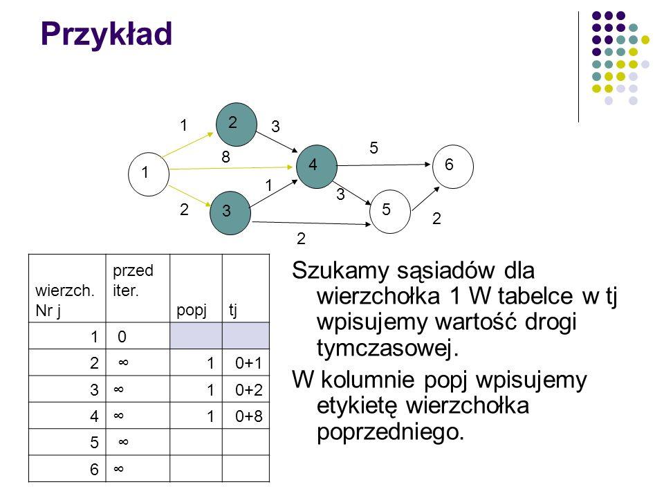 Przykład 1. 2. 3. 4. 5. 6. 8. wierzch. Nr j. przed iter. popj. tj. 1. 0. 2. ∞ 0+1.