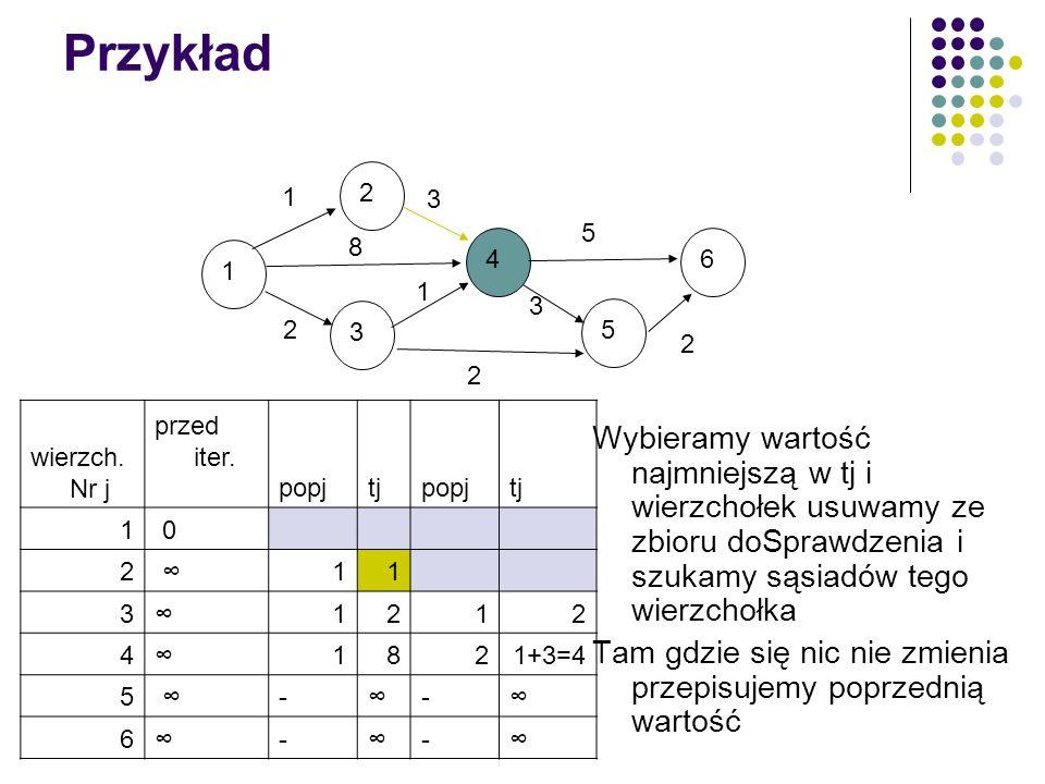 Przykład 1. 2. 3. 4. 5. 6. 8. wierzch. Nr j. przed iter. popj. tj. 1. 0. 2. ∞ 3.
